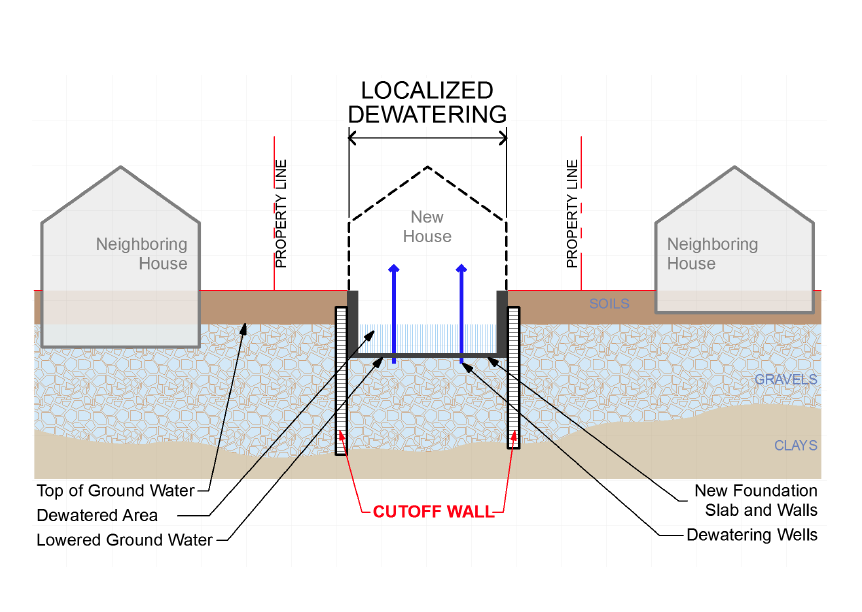 Building basements without wasting water save palo alto for Basement construction methods